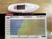 水分値計測器