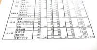 2018 県立高校一般入試倍率発表 その2