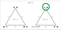 高岡カップ U-9 組み合わせ 2018/02/01 16:27:44