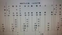 新人戦1回戦組み合わせ 2018/08/26 23:06:00