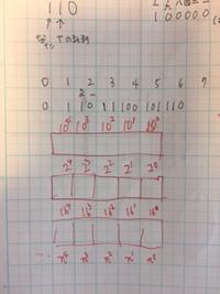 「情報」の授業がわからない生徒さん、お助けします!~2進法、16進法等~
