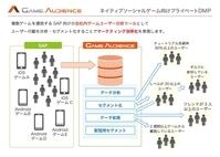 サイバーエージェント、スマホネイティブゲーム特化型DMP「GameAudience」提供開始