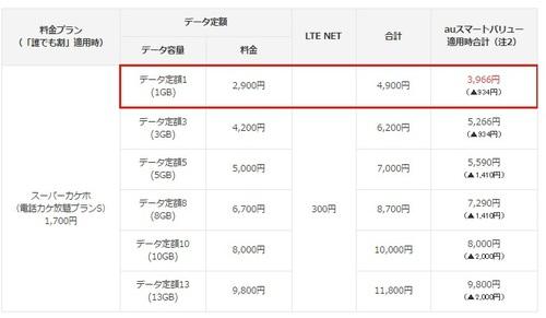 au、月額2,900円の1GBデータ定額サービス「データ定額1」を3月23日より提供開始