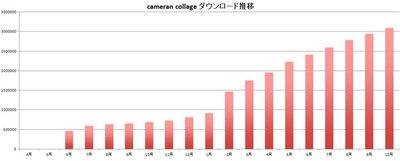 広告宣伝費ゼロで年間300万DL突破! 画像編集アプリ「cameranコラージュ」が女性を魅了した、たった2つの理由