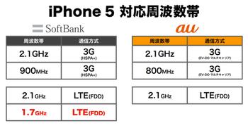 ソフトバンクiPhone5、LTEがデュアルバンド対応