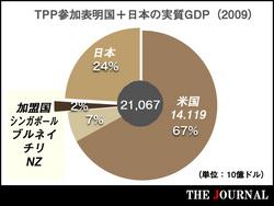 TPP参加論は「いつか来た道」