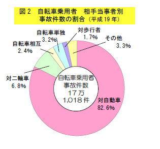 自転車事故件数
