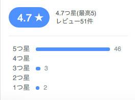 Facebookレビュー評判 | 宮崎市ダンススタジオSSプロジェクト